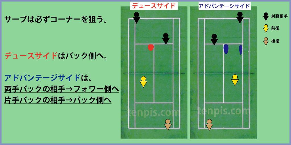 テニスダブルスサーブコース