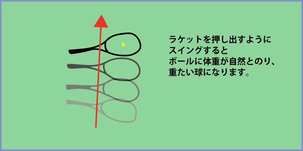 ボールを押し出すスイングのイメージ図